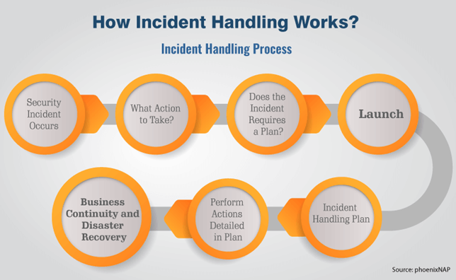 Incident Handling Process