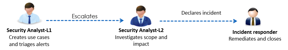 Two SOC Analyst Levels